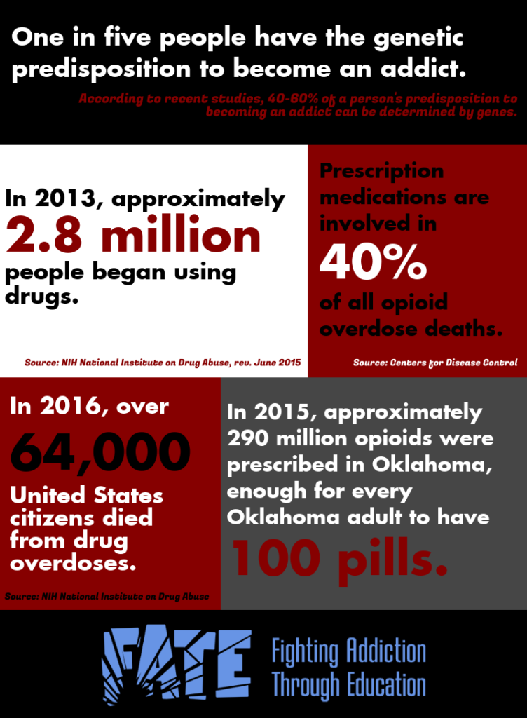 Infographic of five statistics about substance abuse